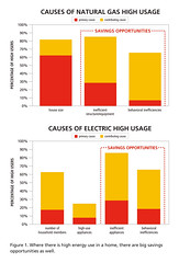 Overview of the Causes of High Usage