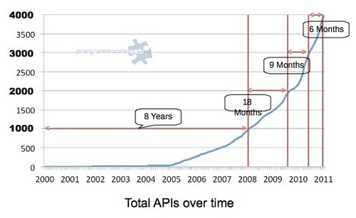 API growth from Programmable Web