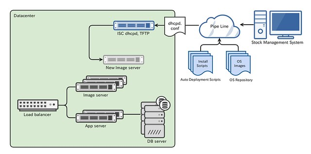 fb_old_machine_provisioning_overview
