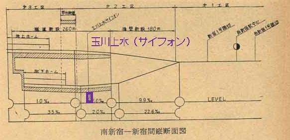 小田急新宿駅と玉川上水5