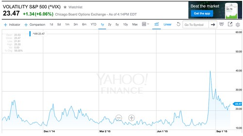 ^VIX_Interactive_Stock_Chart___Yahoo__Inc__Stock_-_Yahoo__Finance.png