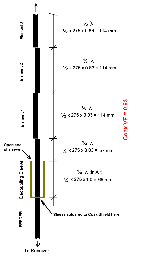 help with coaxial collinear antenna
