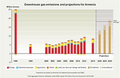 Greenhouse gas emissions and projections for Armenia