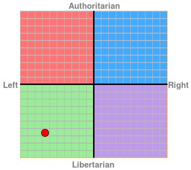 Political Compass, 2015