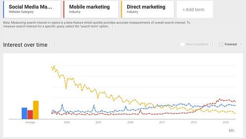 Google_Trends_-_Web_Search_interest__Social_Media_Marketing__Mobile_marketing__Direct_marketing_-_Worldwide__2004_-_present