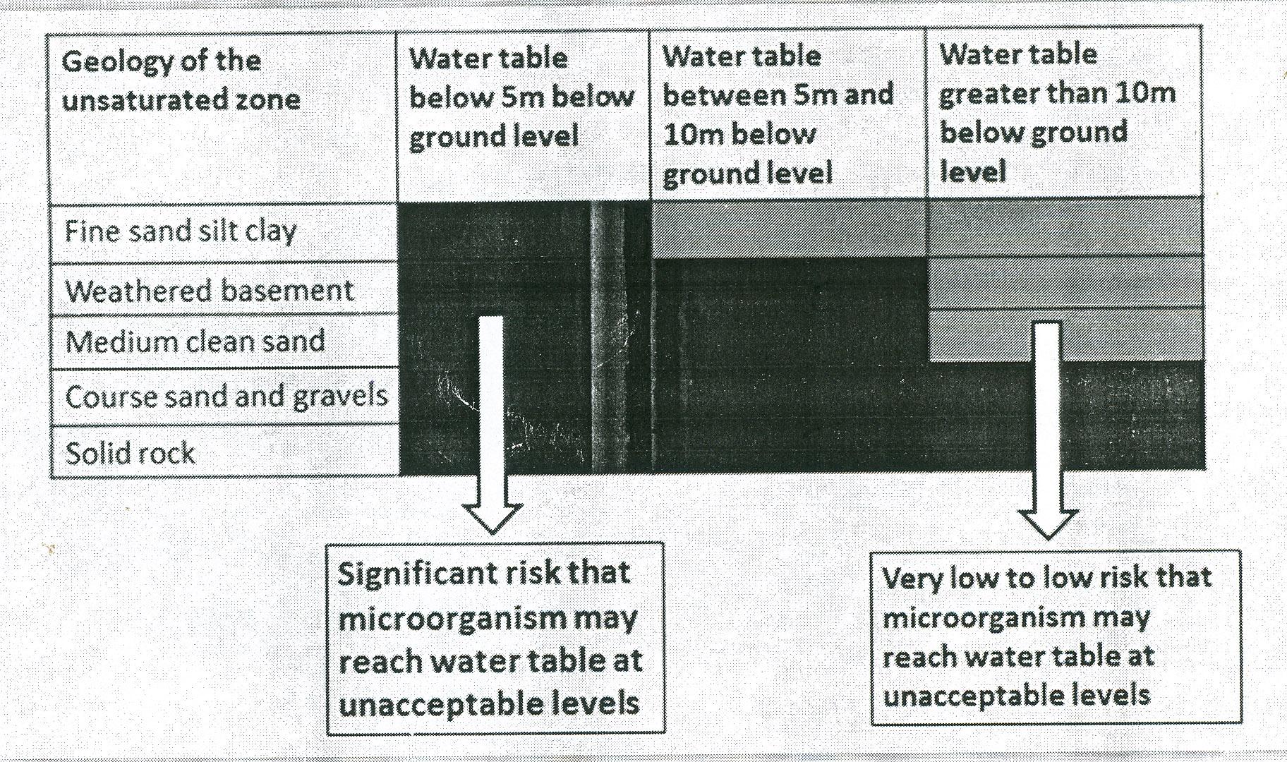 जल स्रोत संदूषण के खतरों का आंकलन