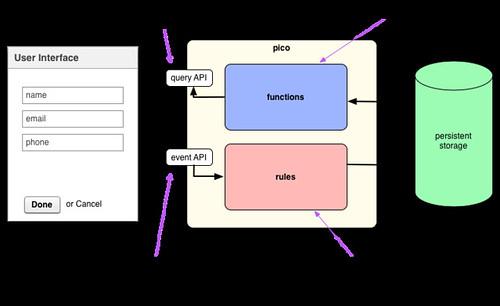 event-query model