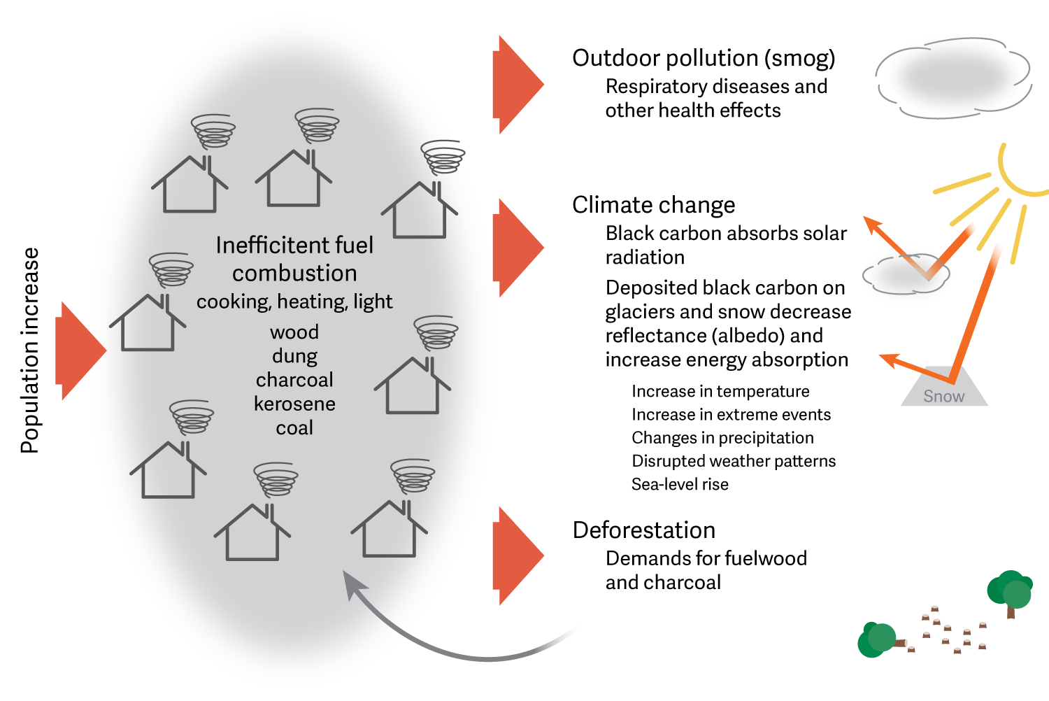 Household Air Pollution Grid Arendal Diagram
