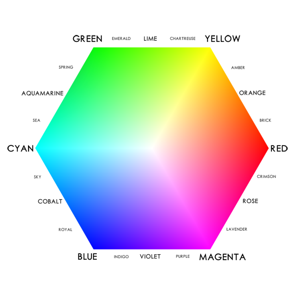 Color Hex/Wheel, Fundamentals of Colors for Digital Photography
