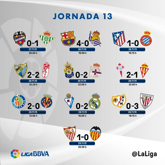 Liga BBVA (Jornada 13): Resultados