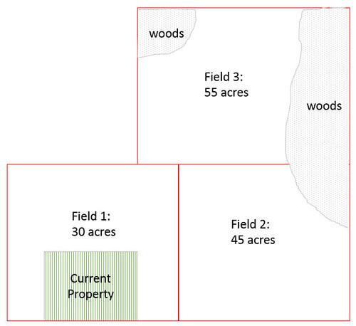 property_diagram