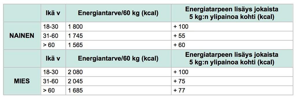 Energiatarve
