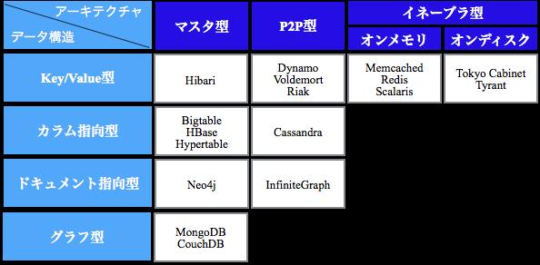20150907_データ構造とアーキテクチャによる分類