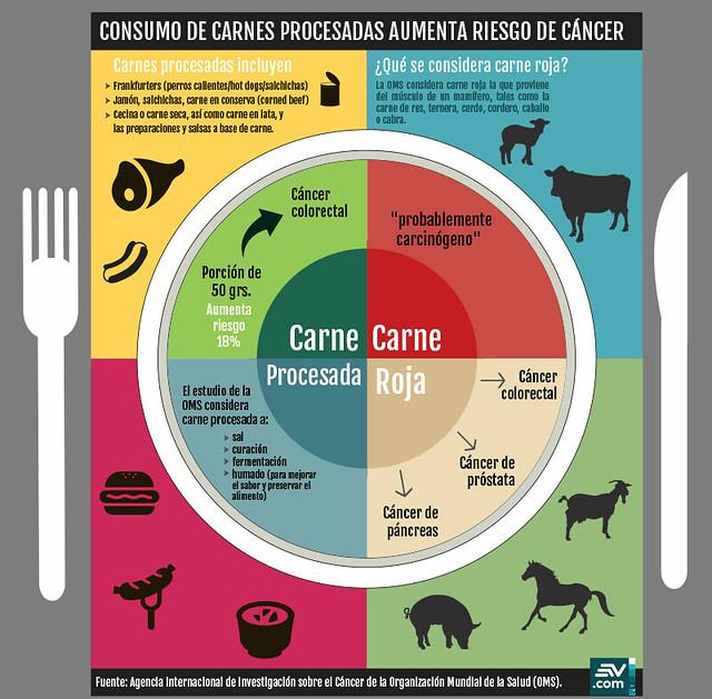 infografia carnes rojas
