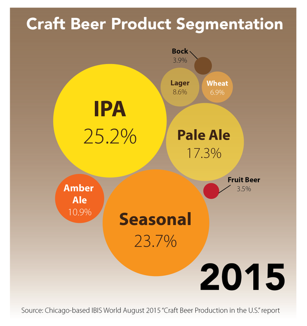 craft-beer-product-segmentation-2015-B