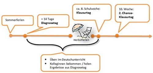 moodle_diagnose_d_ablauf