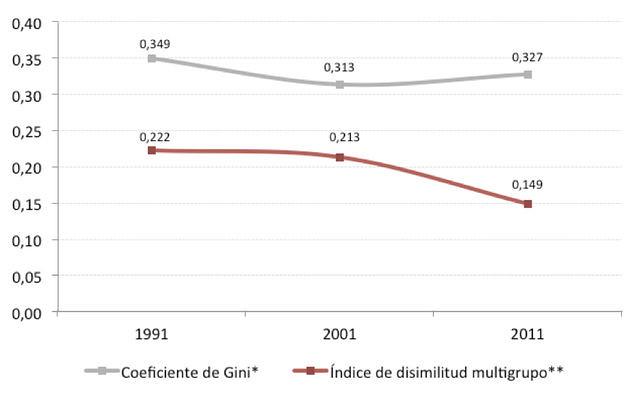 Indicadors de desigualtat social i de segregació urbana. Àrea metropolitana de Barcelona, 2011