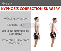 prevention and correction of kyphosis