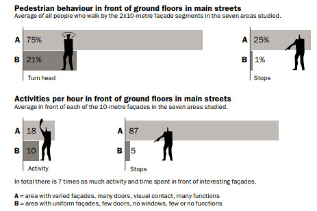 Pedestrian behavior in front of ground floors on Main Streets