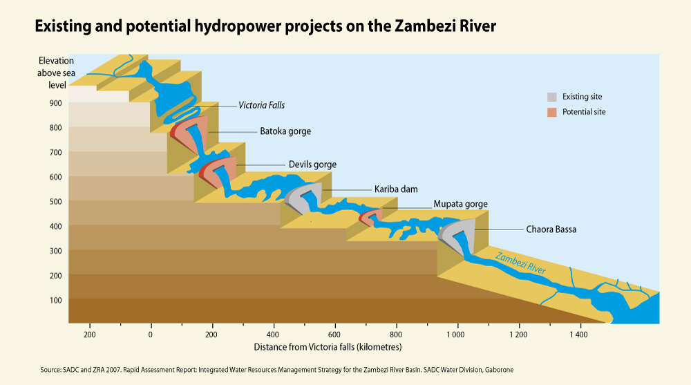 existing and potential hydropower projects on the zambezi