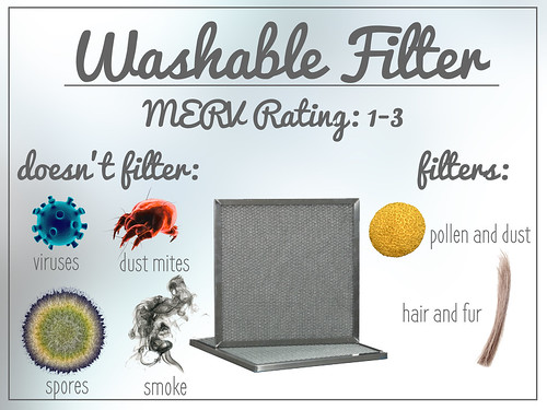 A home warranty company won't cover washable filter