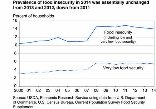 Prevalence of food security in 2014 was essentially unchanged from 2013 and 2012, down from 2011 chart