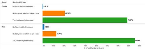 Survey_response_by_gender