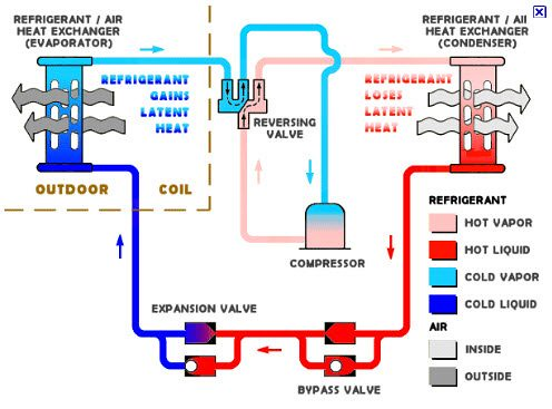 Diagram Of Air Conditioning Unit | Diagram