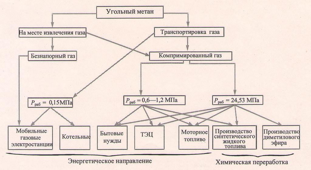 Основные направления использования и переработки метана