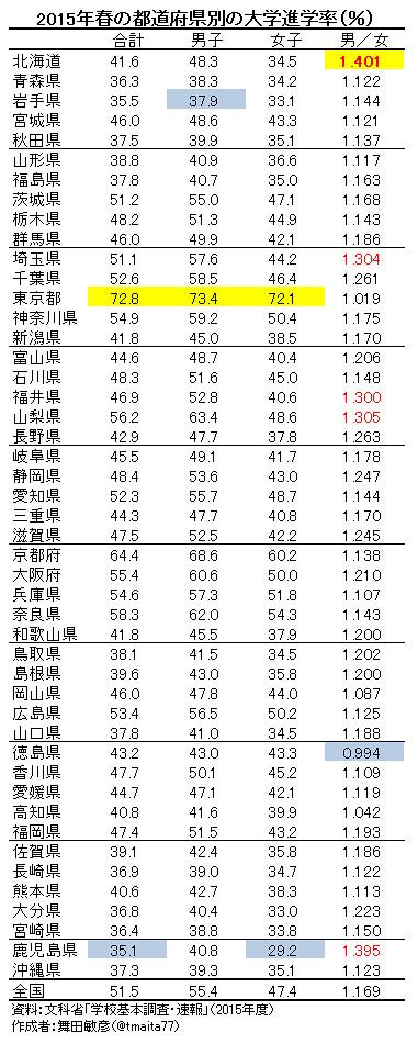 2015年春の都道府県別の大学進学率(%)