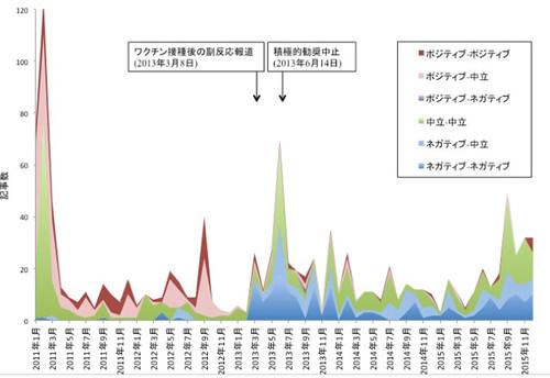津田さん作成のグラフ。医師がネガティブと評価した記事の割合が増えている。