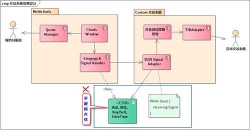 Multicharts & Custom 交易系統架構整合設計