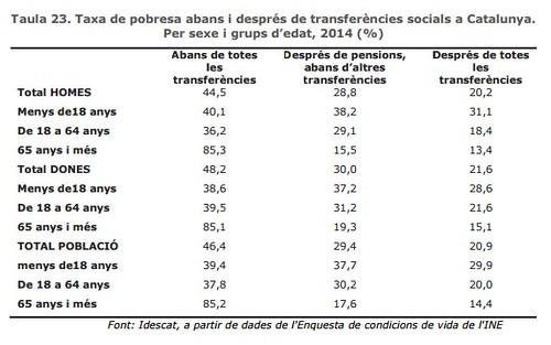 Taxa de pobresa abans i després de transferències socials a Catalunya. Per sexe i grups d´edat .2014 (%)