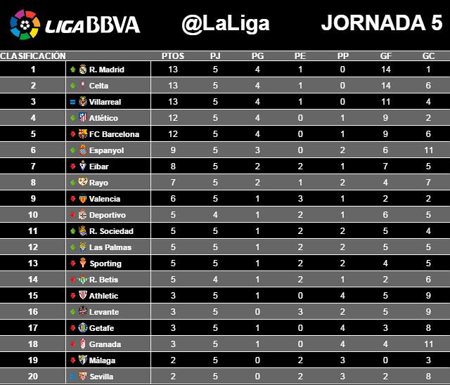 Liga BBVA (Jornada 5): Clasificación