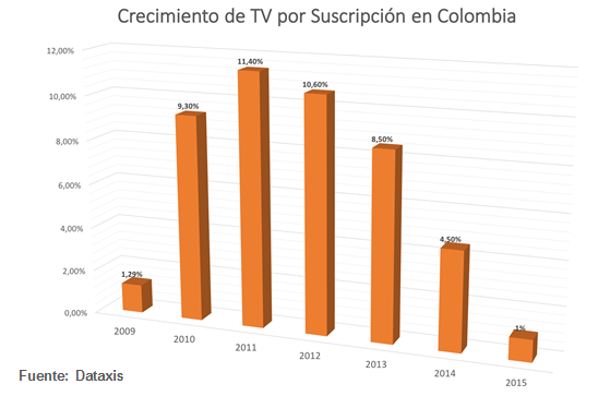 TV paga Colombia