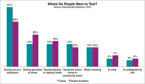 Where Do People Want to Test