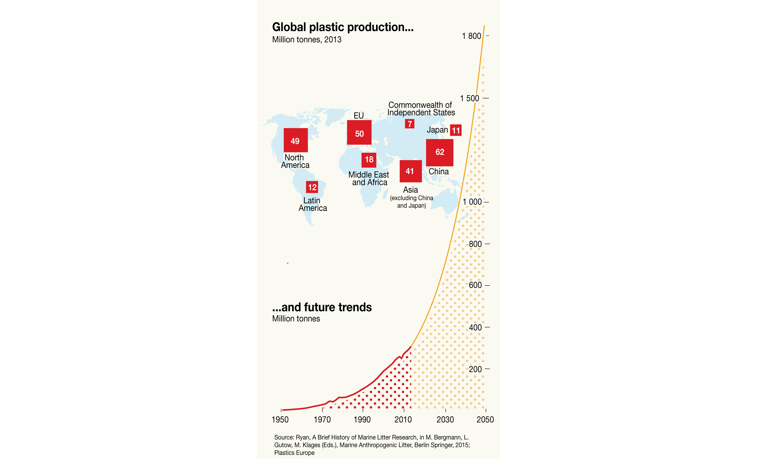 Global Plastic Production And Future Trends Grid Arendal