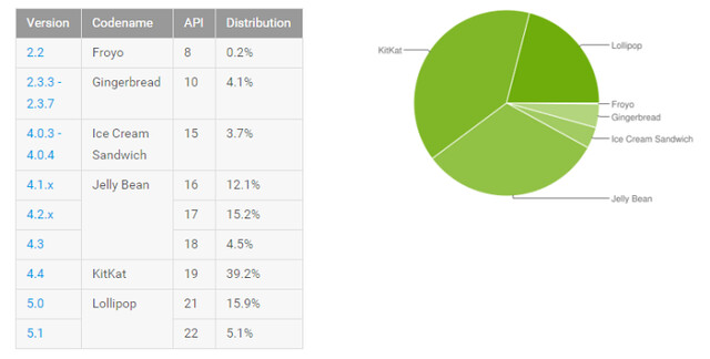 nexus2cee_2015-09-08-12_58_57-Dashboards-_-Android-Developers-728x368