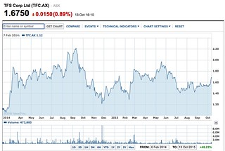 TFS Corp Share Chart