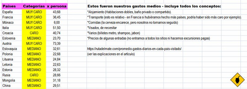 Excel Gastos Vuelta al Mundo 04