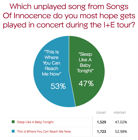Poll Results: U2 Fans Want To Hear 'This Is Where You Can Reach Me Now'