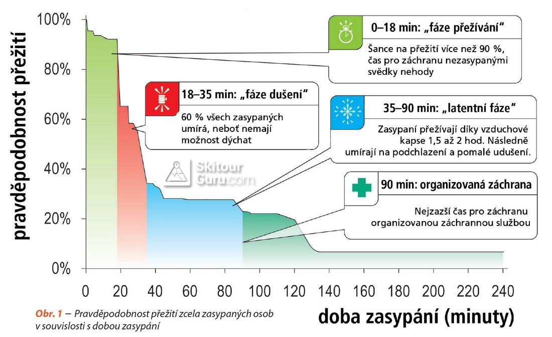 Křivka přežití v lavině, grafika: www.bergundsteigen.at