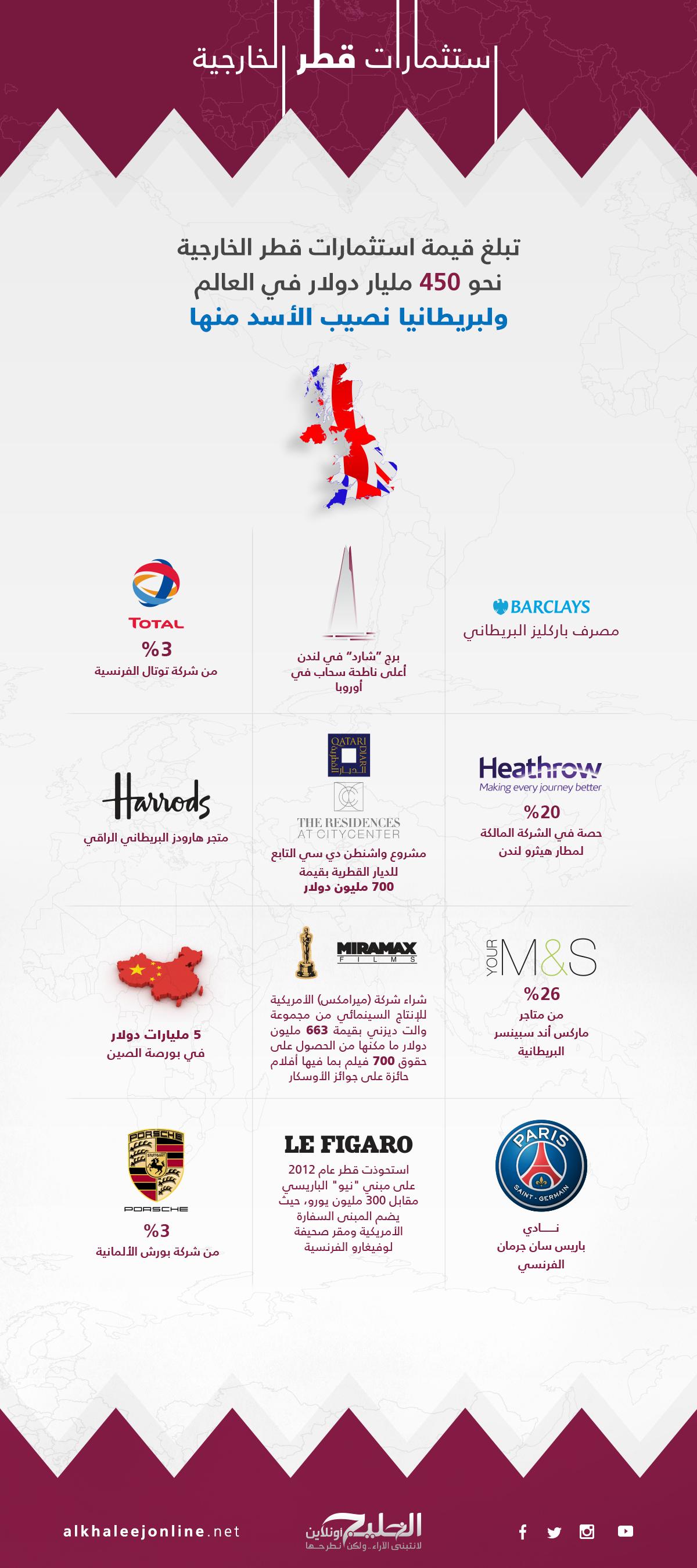 استثمارات-قطر-الخارجية