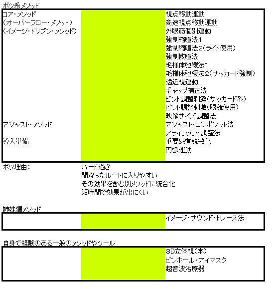 やすみん001流(仮)新・視力回復法〜トレーニング・メソッド体系〜ボツ系
