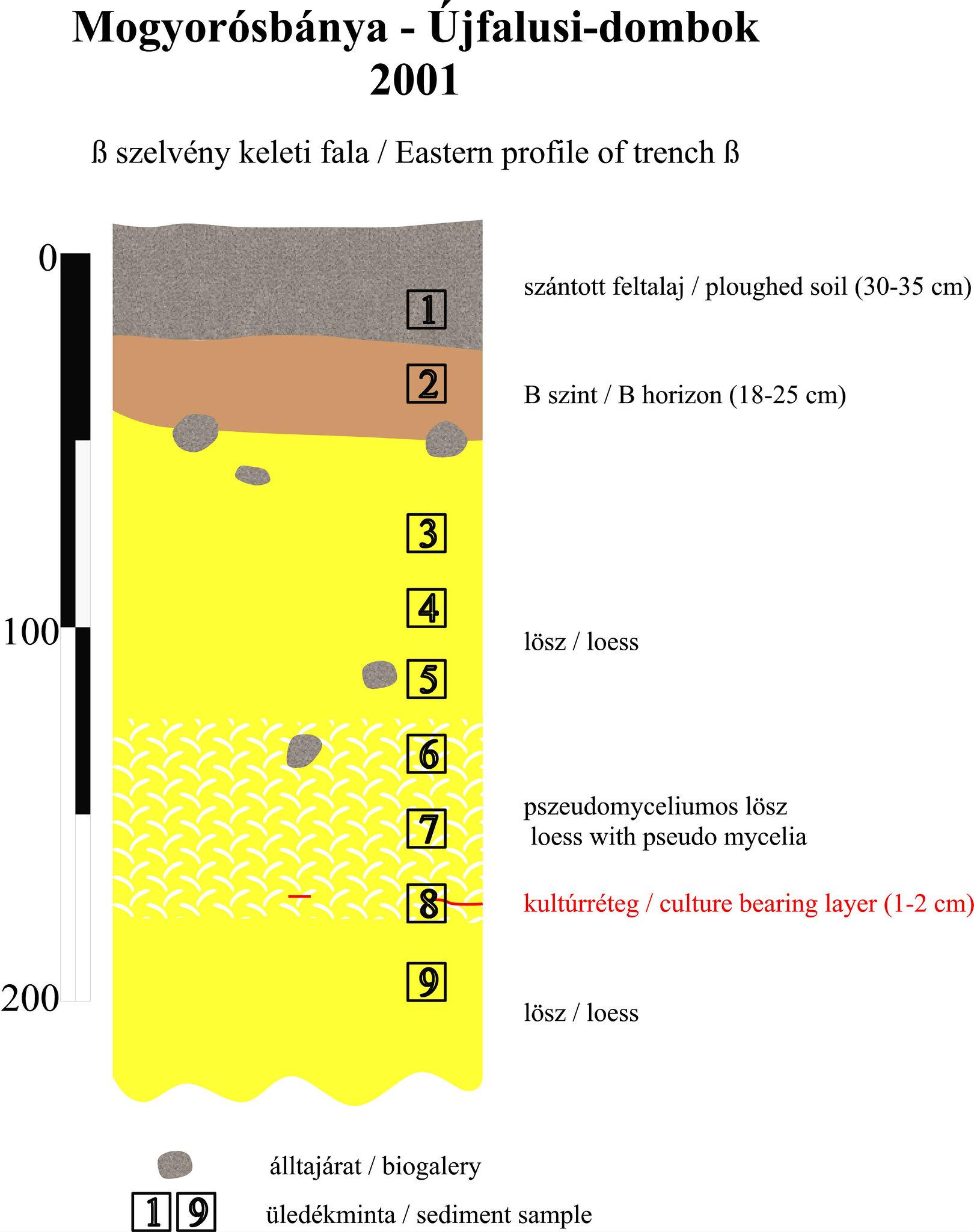 Mogyorósbánya paleolitikum 2. ábra