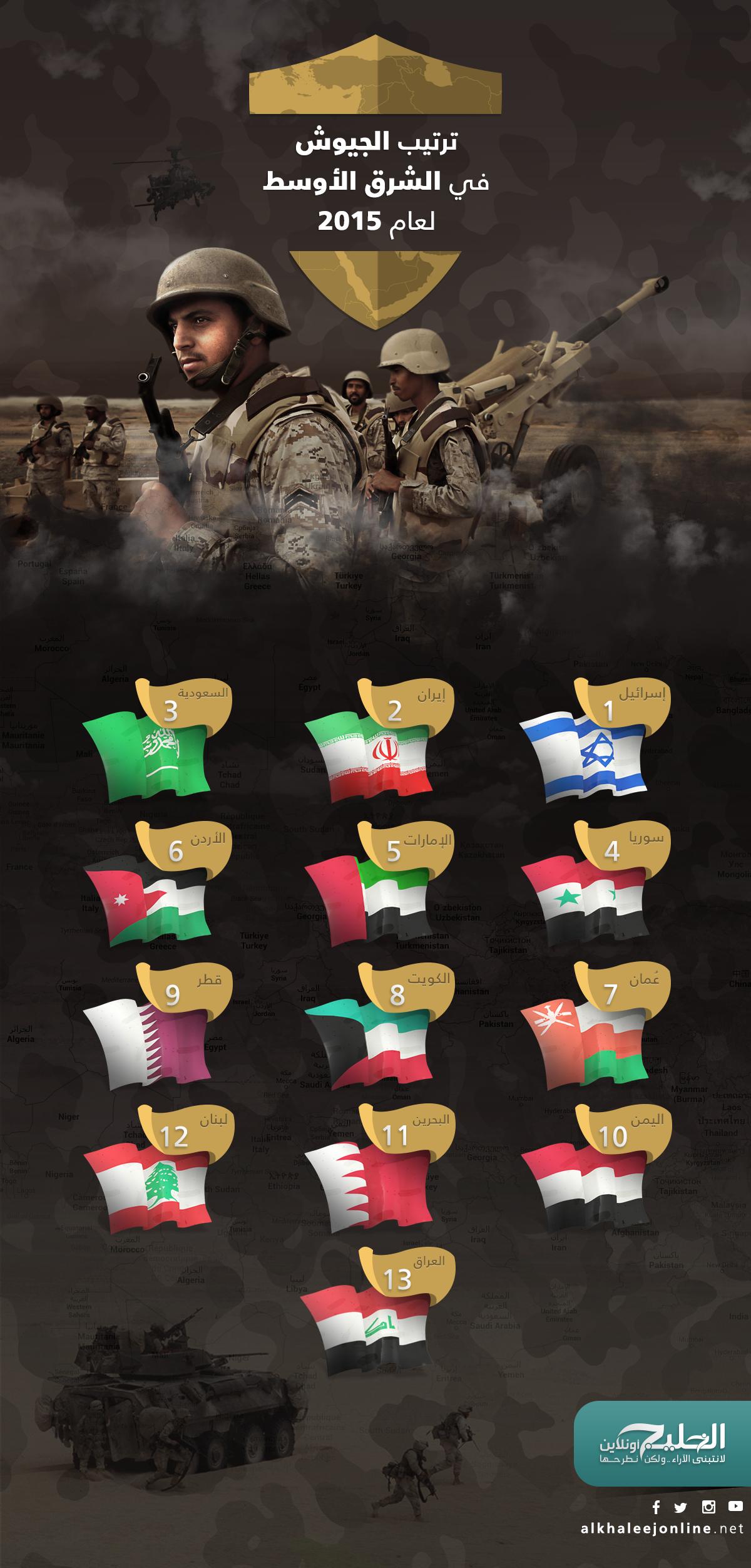 ترتيب-الجيوش-في-الشرق-الاوسط