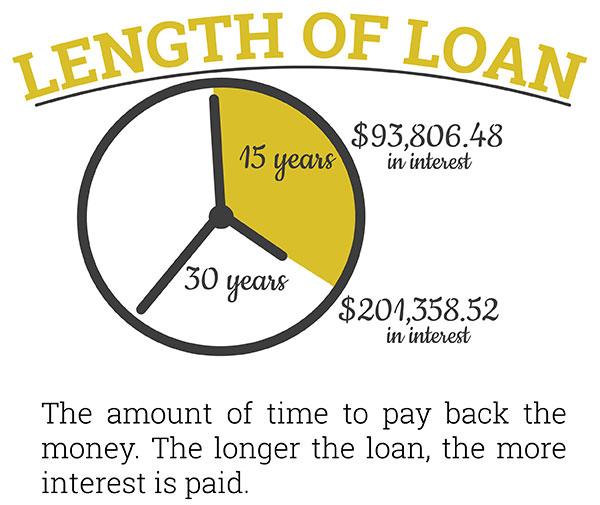 Length of Loan determines Interest
