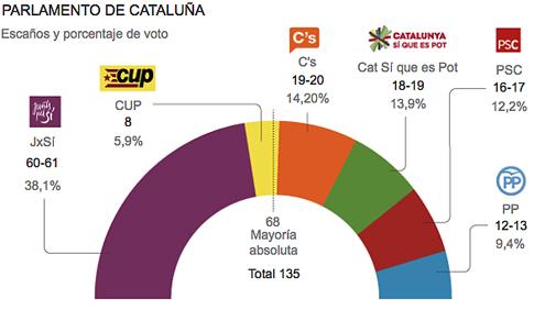 15i10 CIS Unió no tiene escaños al solo tener 1 por ciento votos