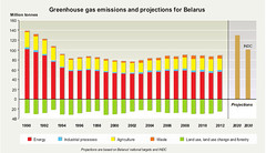 Greenhouse gas emissions and projections for Belarus