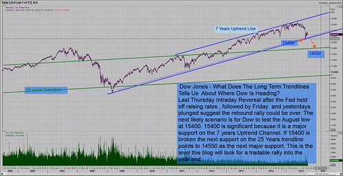 lesson dow long term trend
